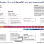 Tijdlijn slag om NL