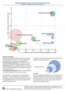 rankinggroen slimfin_grafiek 5