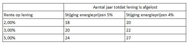 tabel 2 energie