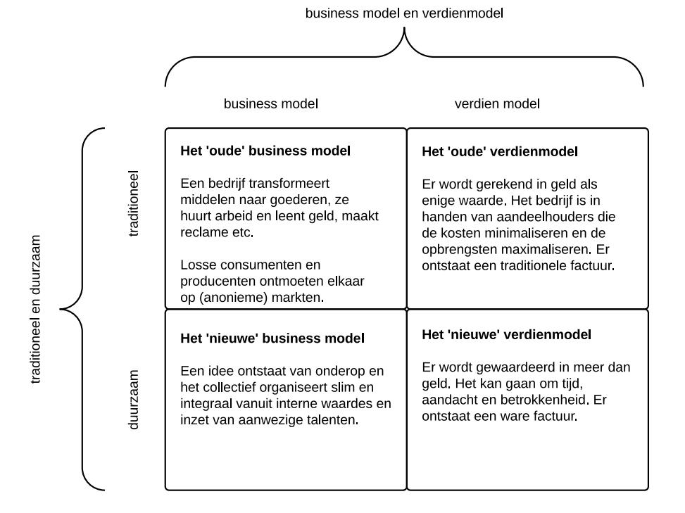 nieuwe business modellen - 1