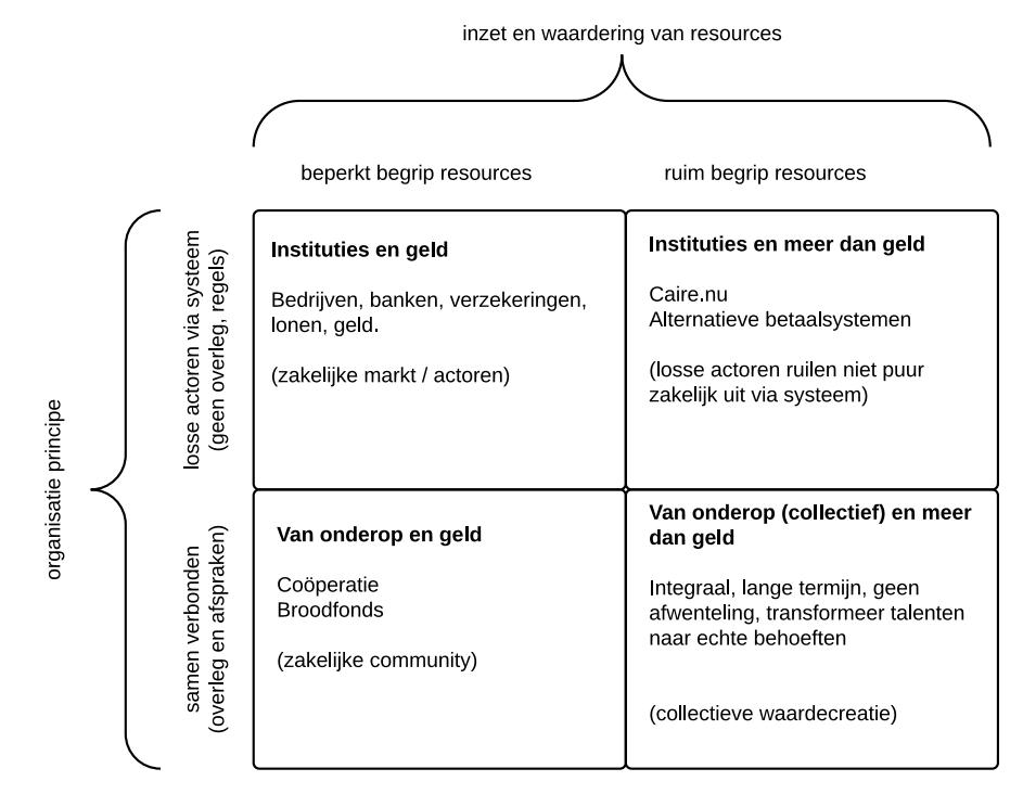 nieuwe business modellen - 4