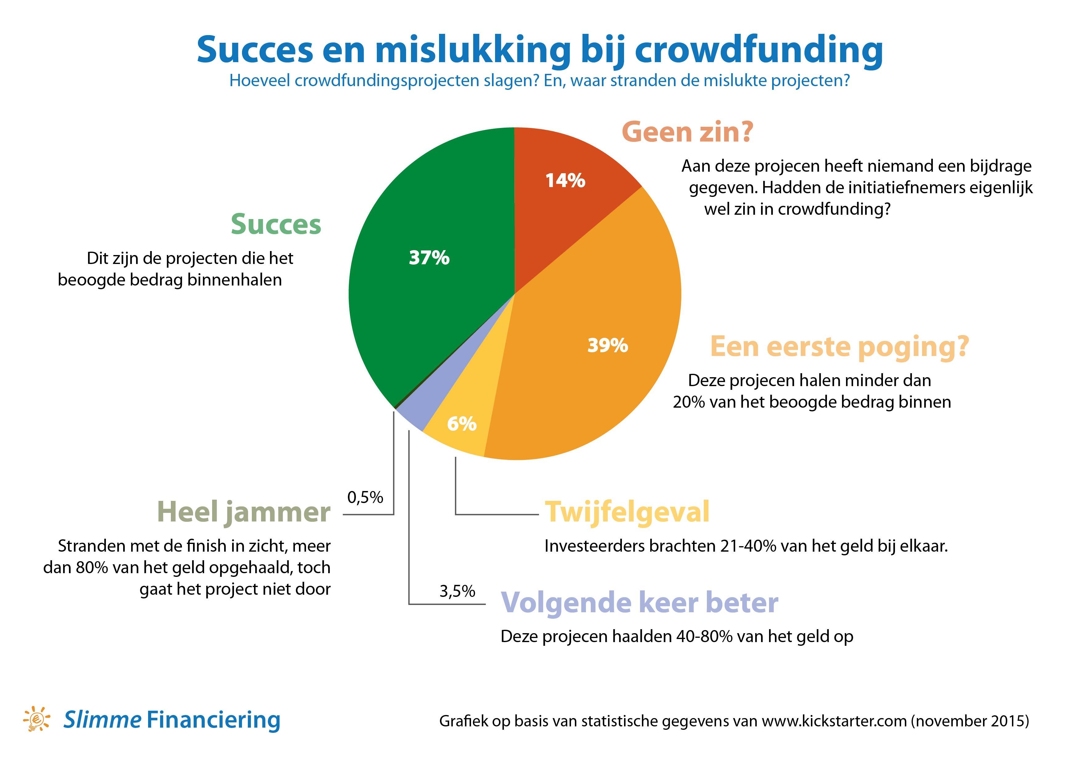 succes en mislukking bij crowdfunding