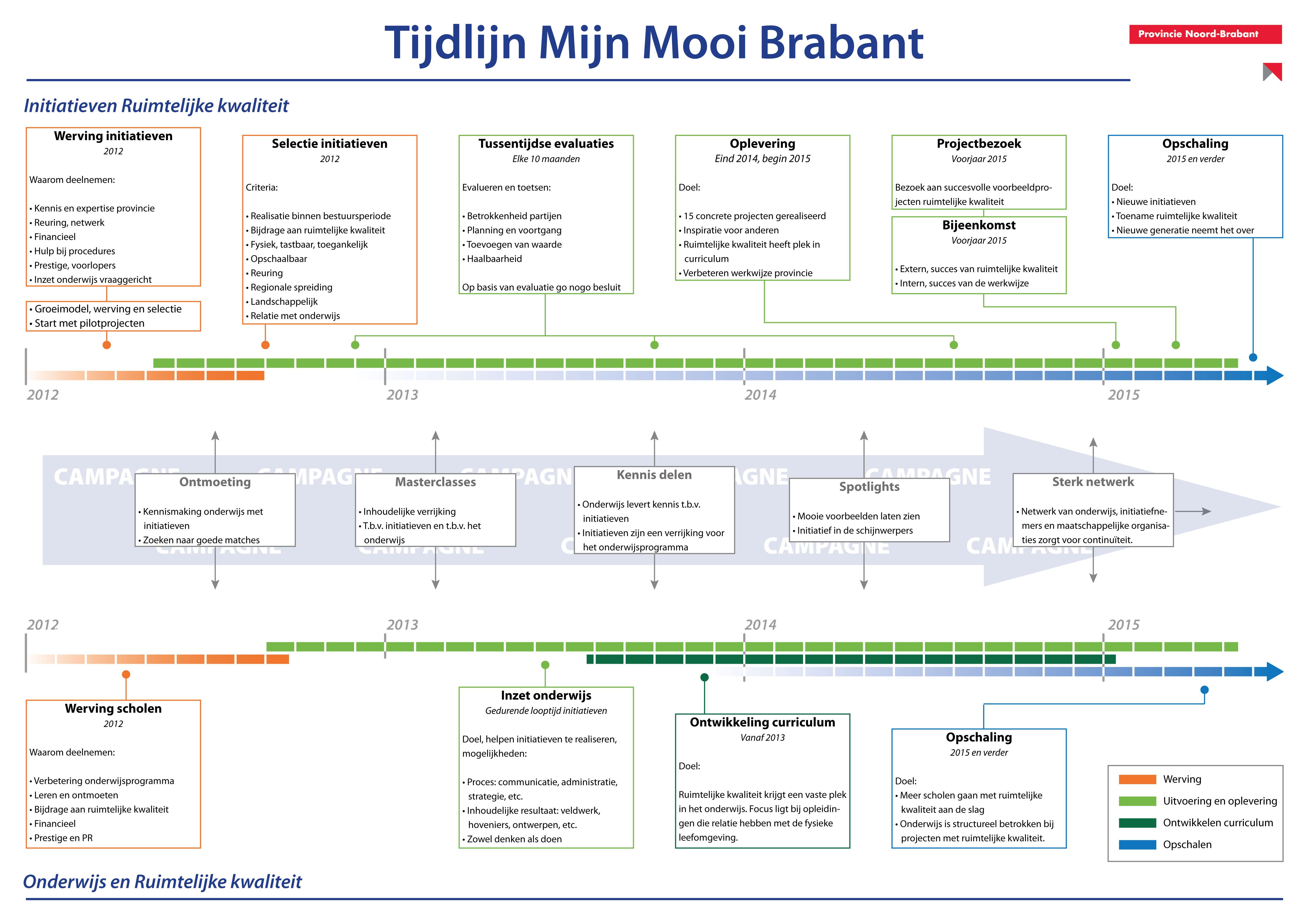 MMB tijdlijn 23042012-01