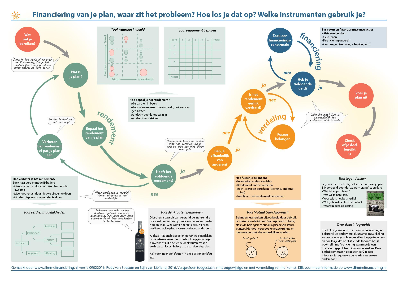 analyseren financieringsprobleem met behulp van onze beslisboom