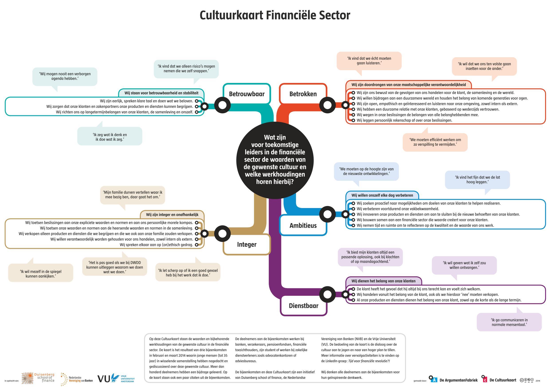cultuurkaart-financielesector